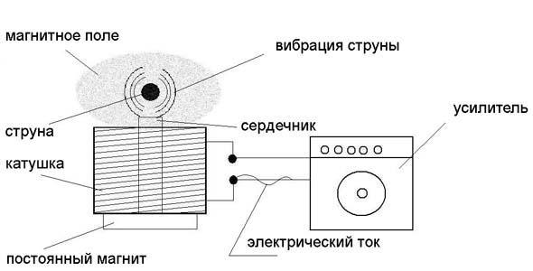 В двух словах магнитный звукосниматель можно описать так: устройство, которое преобразовывает вибрацию гитарной...